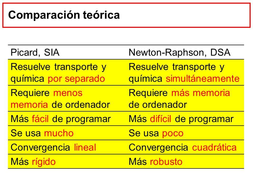 Comparación teórica Picard, SIA Newton-Raphson, DSA