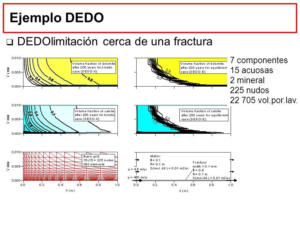 Ejemplo DEDO DEDOlimitación cerca de una fractura 7 componentes
