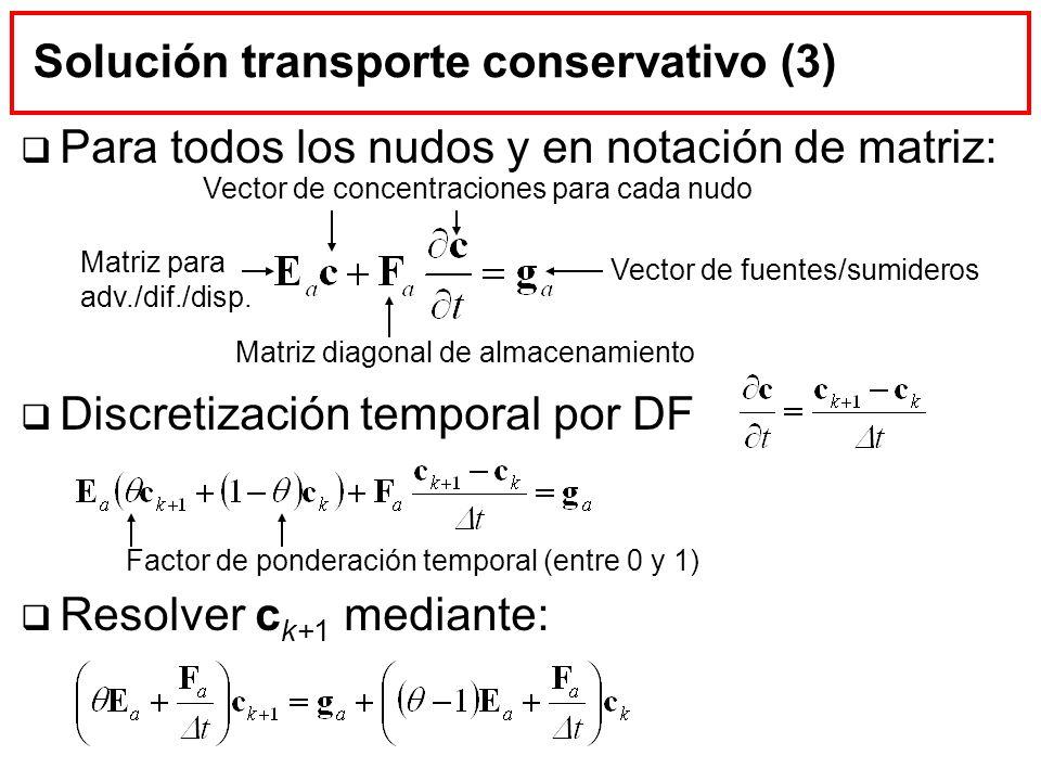 Solución transporte conservativo (3)