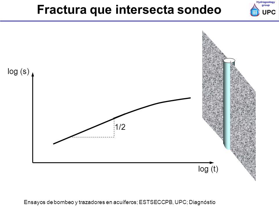 Fractura que intersecta sondeo