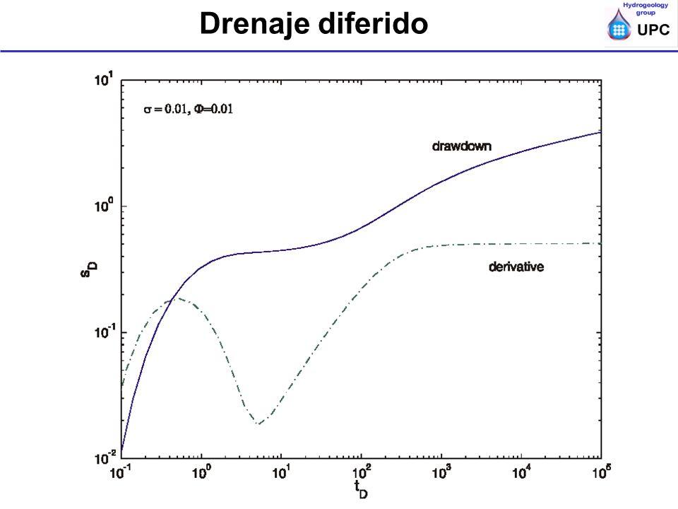 Drenaje diferido Ensayos de bombeo y trazadores en acuíferos; ESTSECCPB, UPC; Diagnóstio