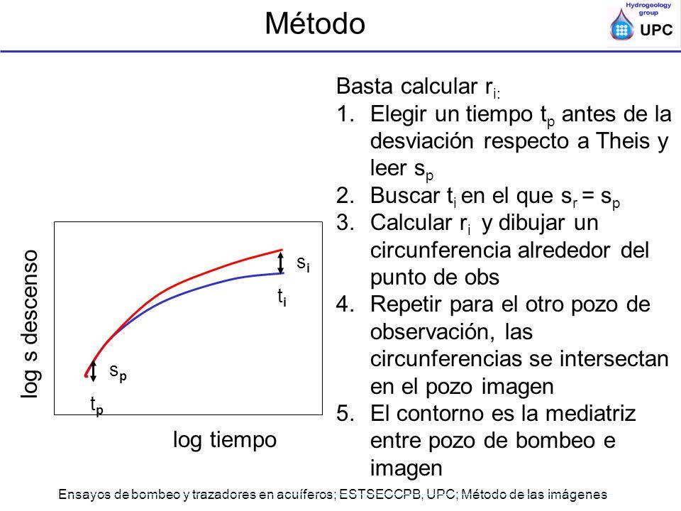Método Basta calcular ri: