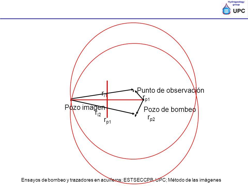 Punto de observación ri1 Pozo imagen Pozo de bombeo ri2 rp2 rp1