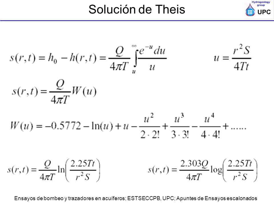 Solución de Theis Ensayos de bombeo y trazadores en acuíferos; ESTSECCPB, UPC; Apuntes de Ensayos escalonados.