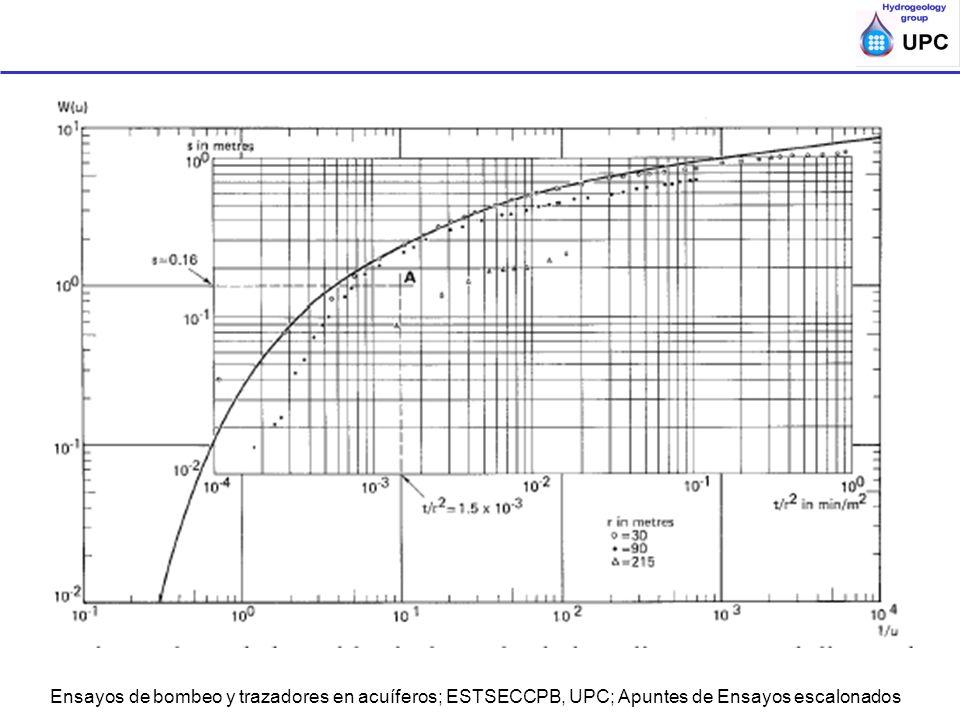 Ensayos de bombeo y trazadores en acuíferos; ESTSECCPB, UPC; Apuntes de Ensayos escalonados