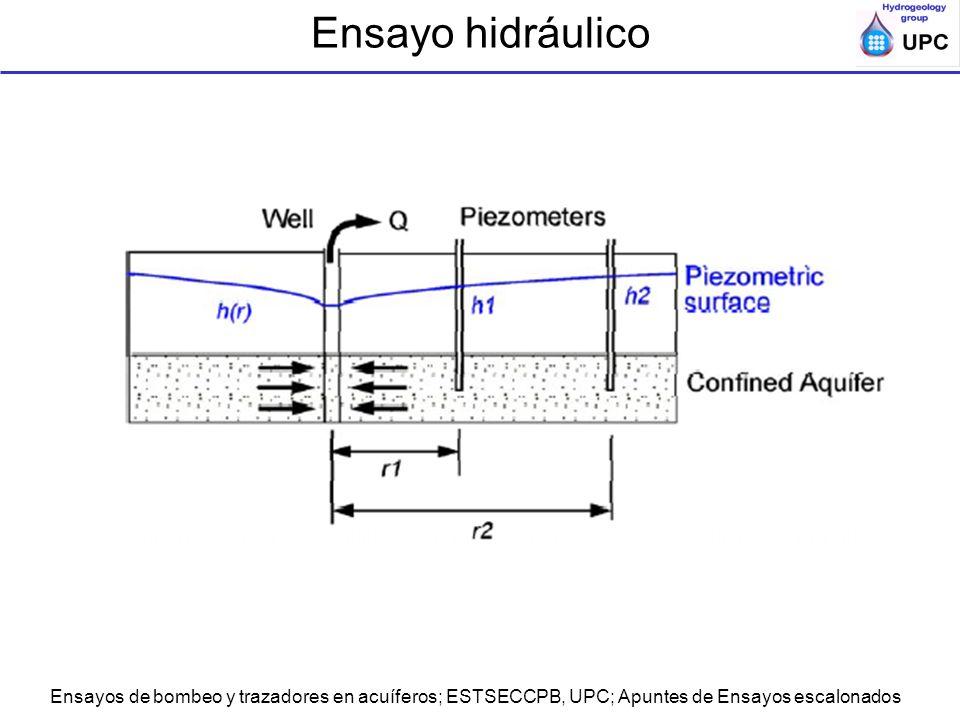 Ensayo hidráulico Ensayos de bombeo y trazadores en acuíferos; ESTSECCPB, UPC; Apuntes de Ensayos escalonados.