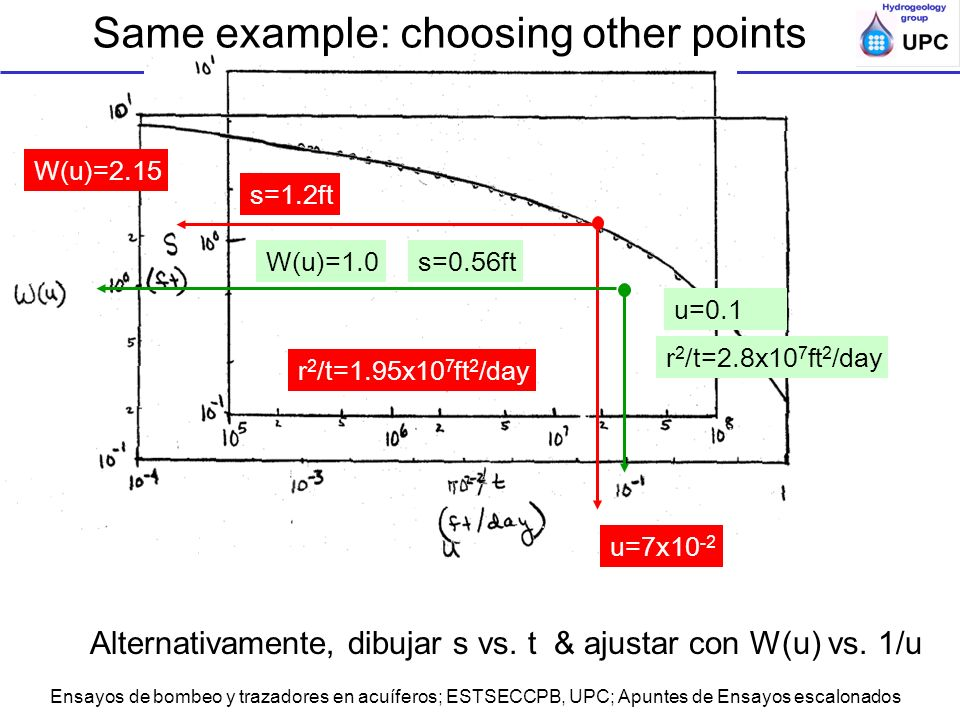 Same example: choosing other points
