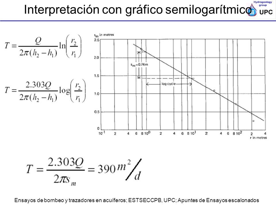 Interpretación con gráfico semilogarítmico