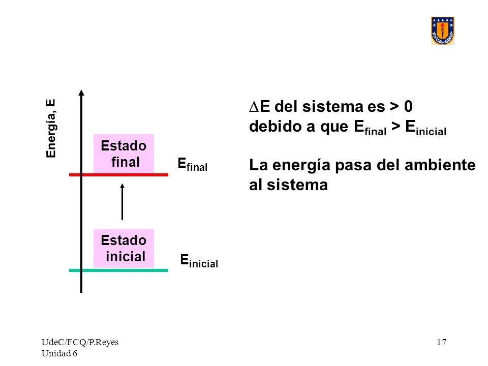 debido a que Efinal > Einicial La energía pasa del ambiente