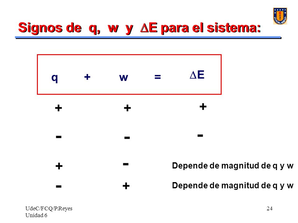 Signos de q, w y DE para el sistema: