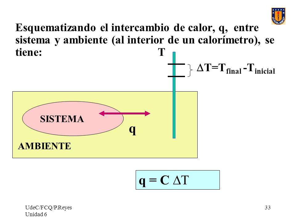 Esquematizando el intercambio de calor, q, entre sistema y ambiente (al interior de un calorímetro), se tiene: T