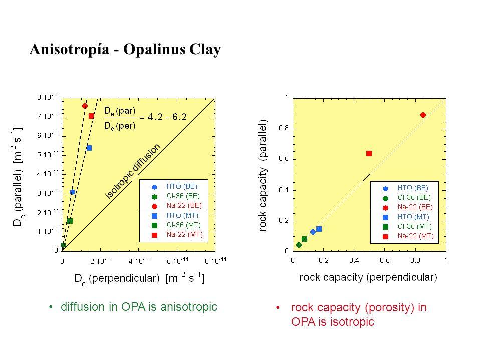 Anisotropía - Opalinus Clay