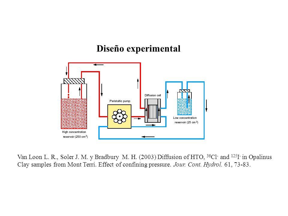 Diseño experimentalVan Loon L. R., Soler J. M. y Bradbury M. H. (2003) Diffusion of HTO, 36Cl- and 125I- in Opalinus.