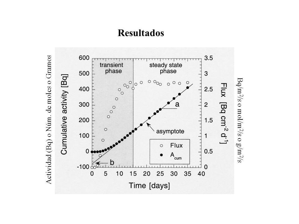 Resultados Actividad (Bq) o Núm. de moles o Gramos