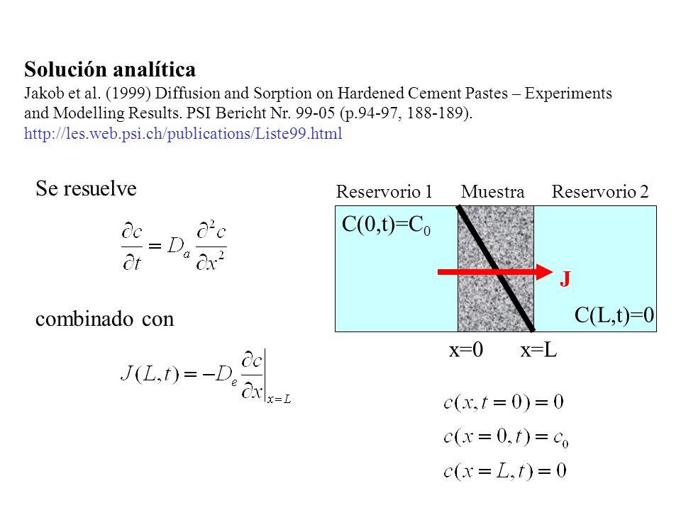 Solución analítica Se resuelve x=0 x=L C(0,t)=C0 C(L,t)=0 J