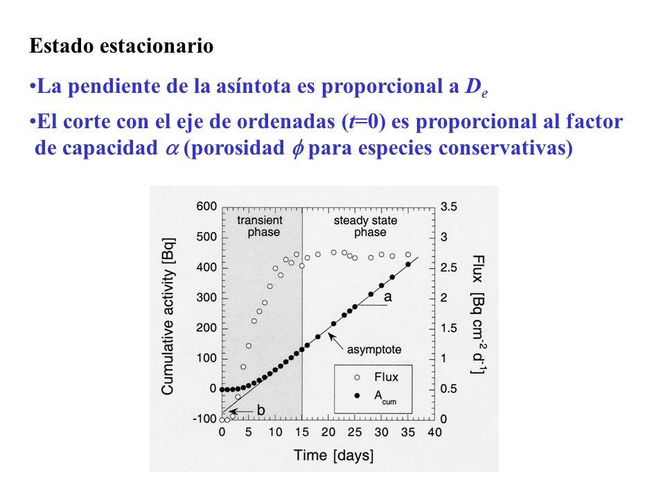 Estado estacionarioLa pendiente de la asíntota es proporcional a De. El corte con el eje de ordenadas (t=0) es proporcional al factor.