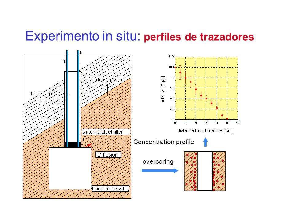 Experimento in situ: perfiles de trazadores