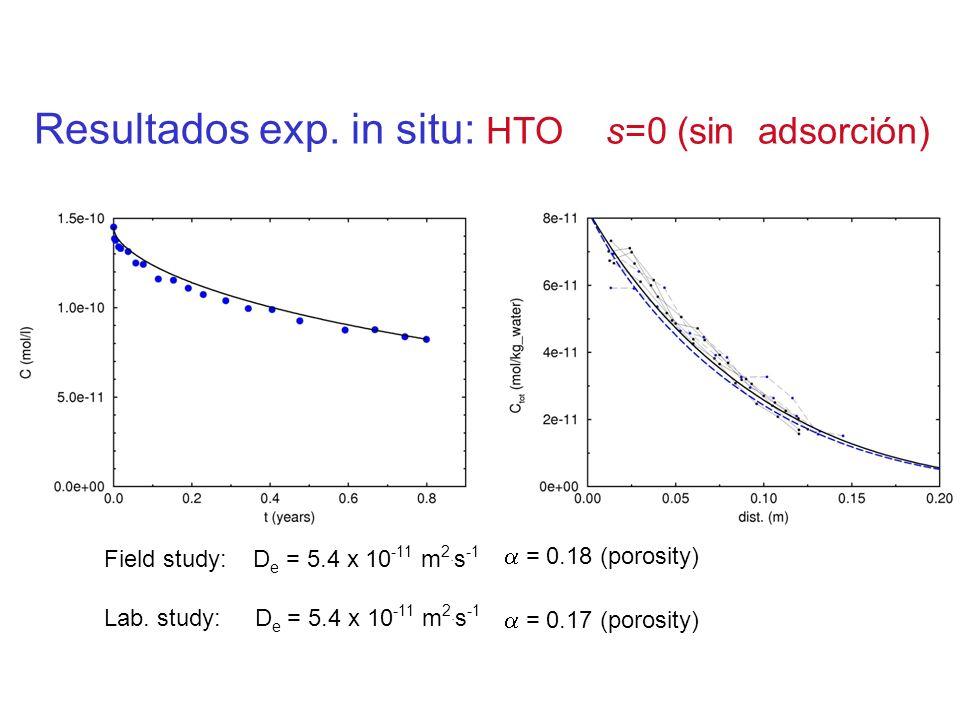 Resultados exp. in situ: HTO s=0 (sin adsorción)