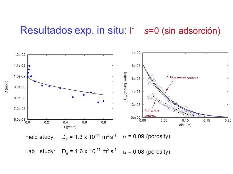 Resultados exp. in situ: I- s=0 (sin adsorción)