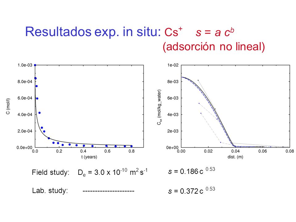 Resultados exp. in situ: Cs+ s = a cb