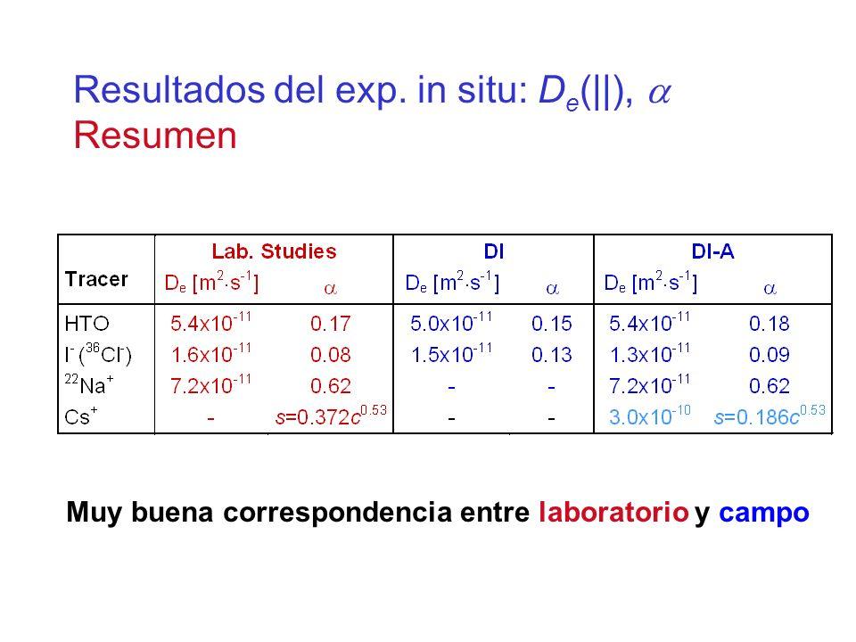 Resultados del exp. in situ: De(||), a Resumen