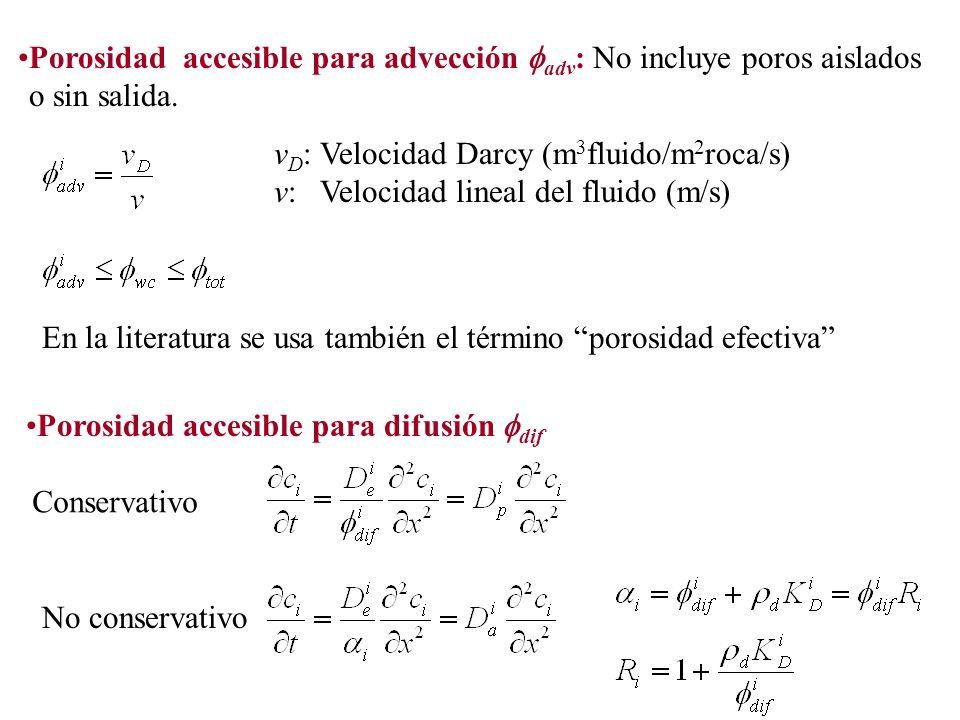 Porosidad accesible para advección fadv: No incluye poros aislados