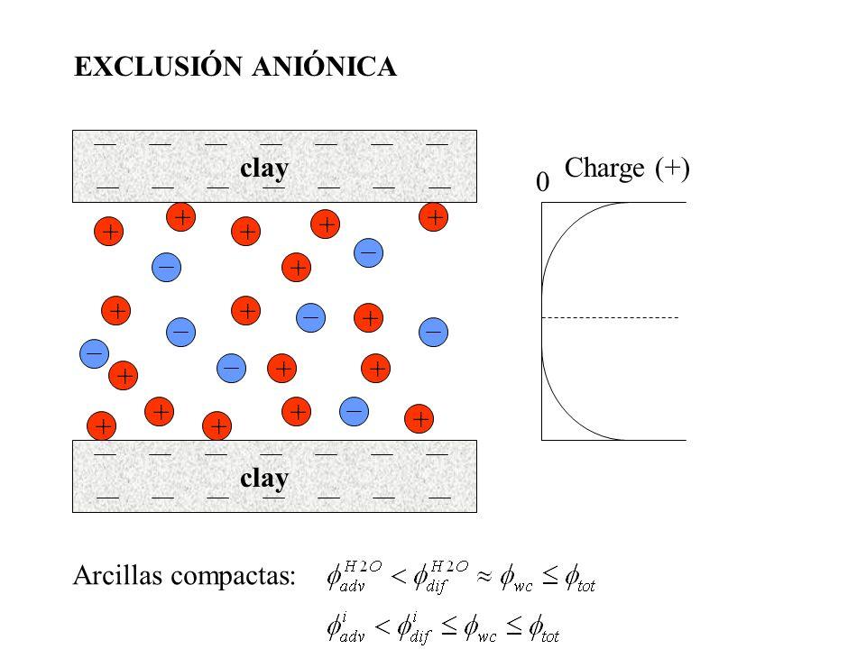 EXCLUSIÓN ANIÓNICA clay Charge (+) + + + + + + + + + + + + + + + + + clay Arcillas compactas: