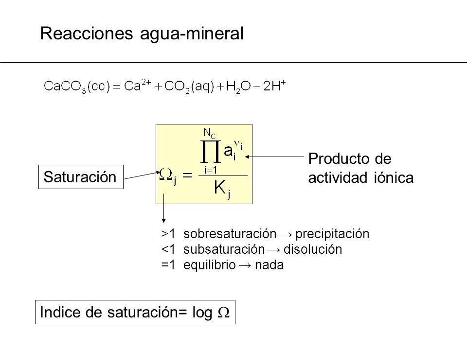 Reacciones agua-mineral