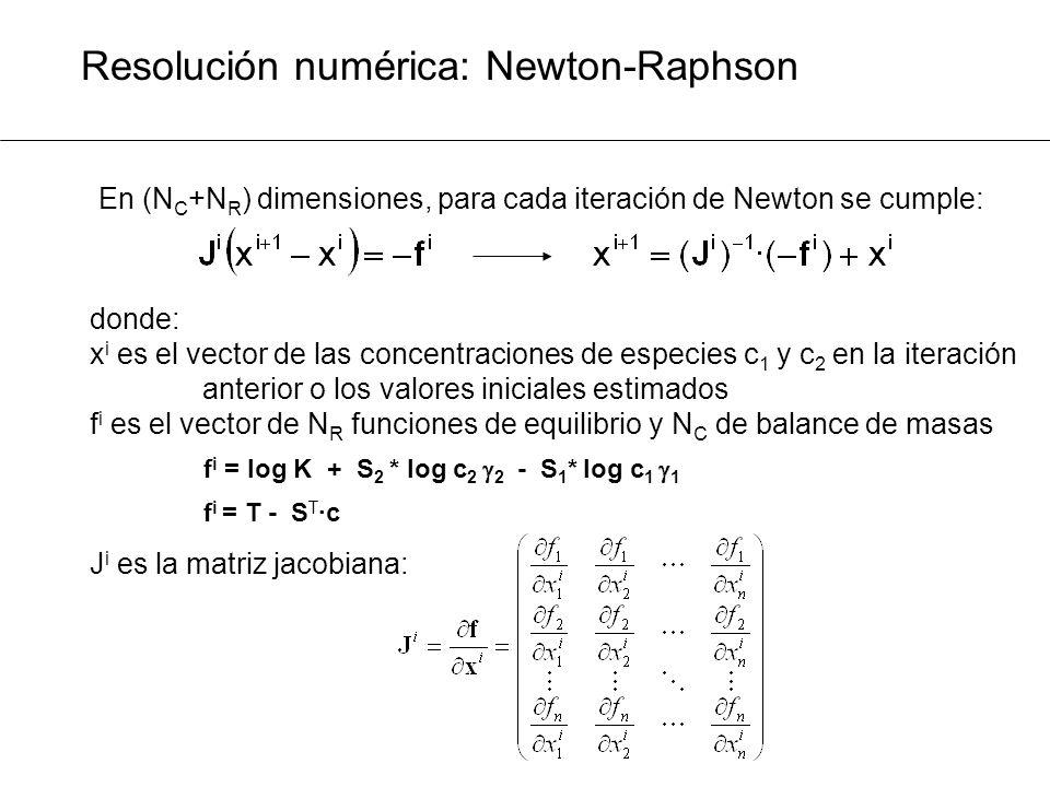 Resolución numérica: Newton-Raphson