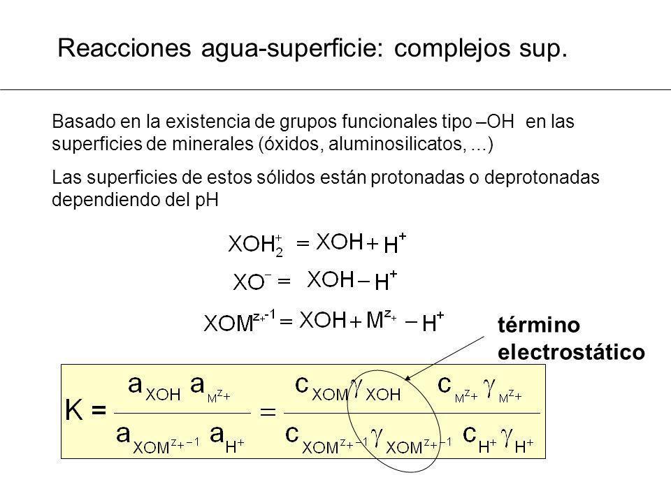 Reacciones agua-superficie: complejos sup.