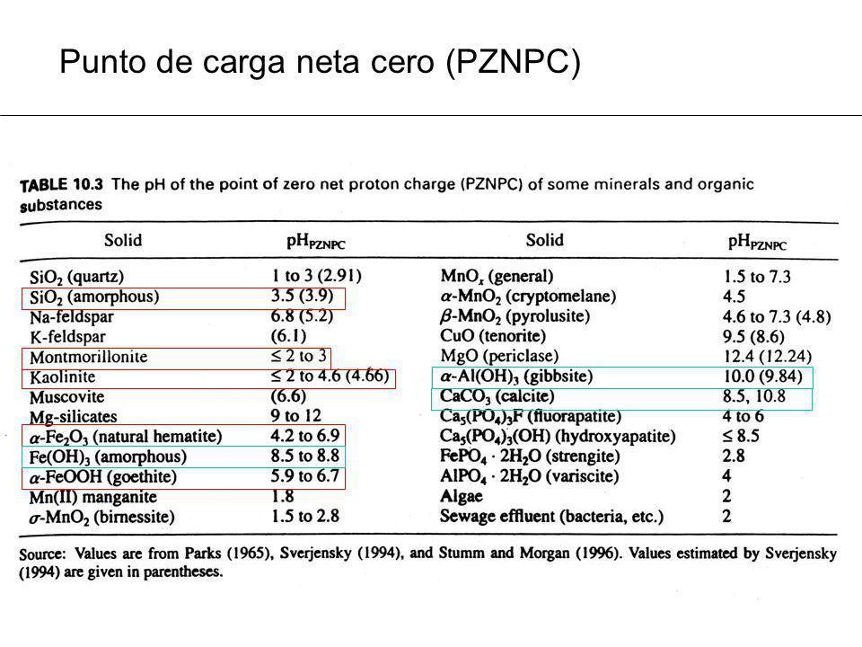 Punto de carga neta cero (PZNPC)
