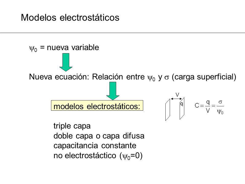 Modelos electrostáticos
