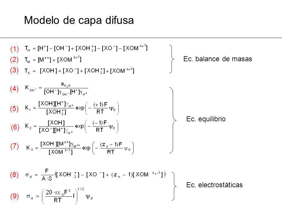 Modelo de capa difusa (1) (2) Ec. balance de masas (3) (4) (5)