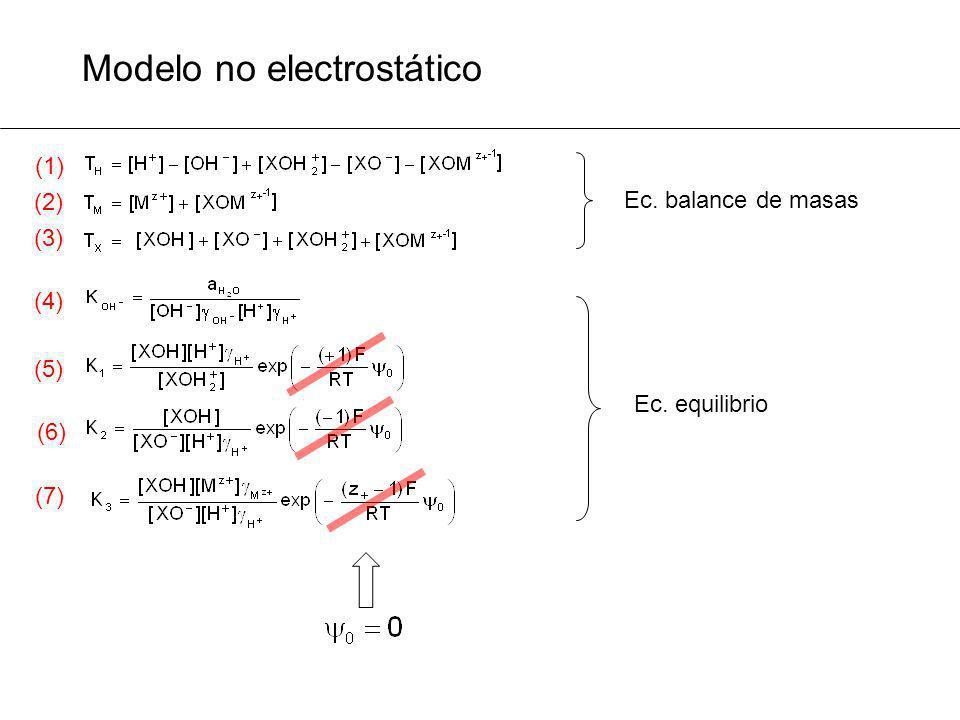 Modelo no electrostático