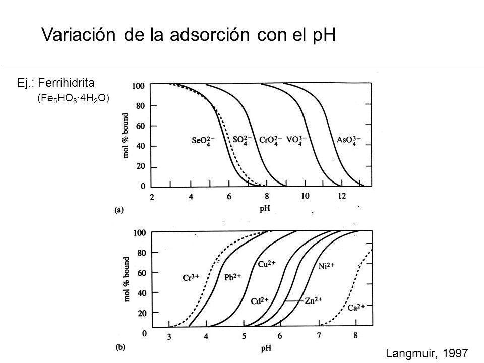 Variación de la adsorción con el pH