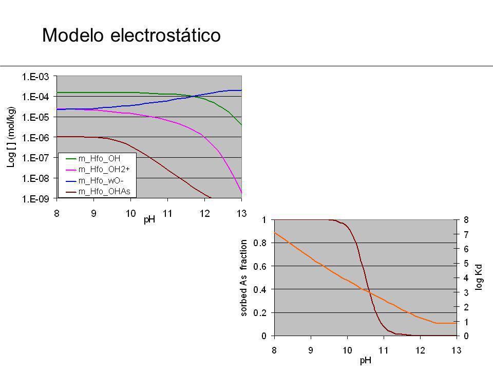 Modelo electrostático