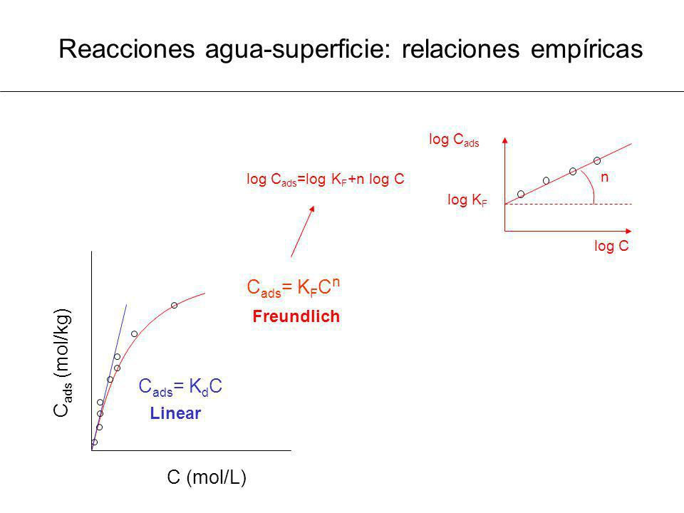 Reacciones agua-superficie: relaciones empíricas
