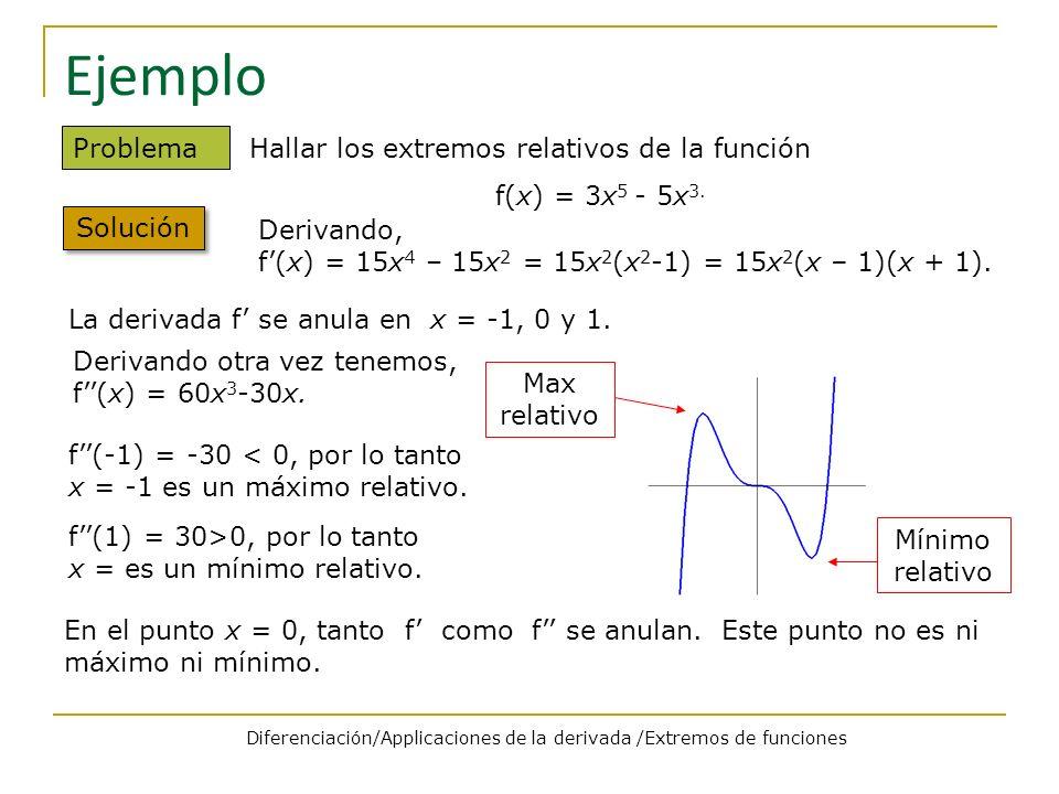 Diferenciación/Applicaciones de la derivada /Extremos de funciones