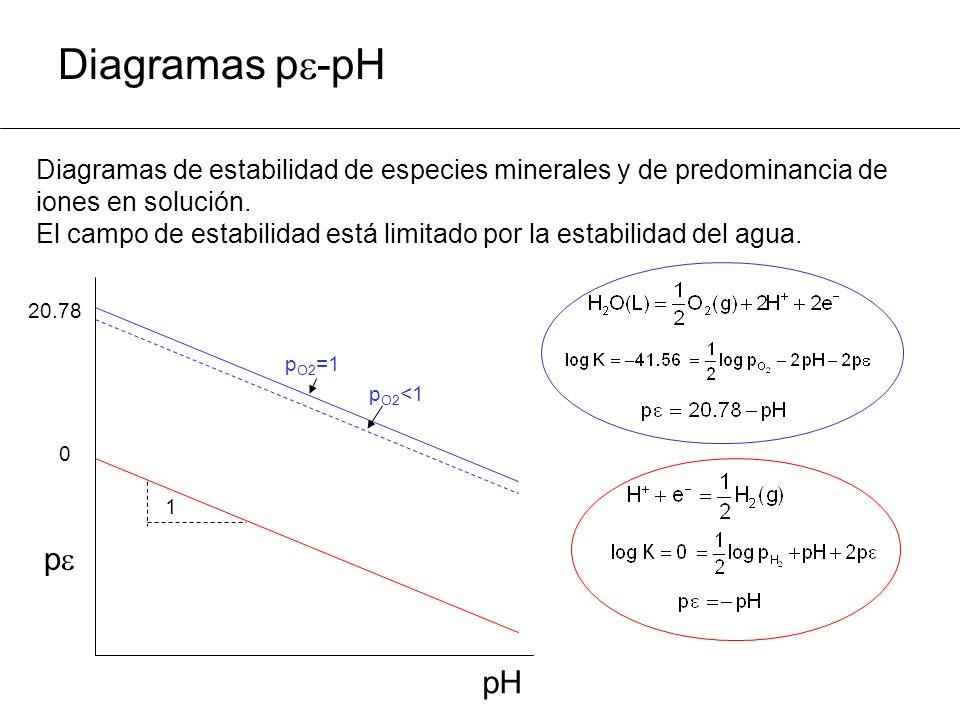 Diagramas p-pH Diagramas de estabilidad de especies minerales y de predominancia de. iones en solución.