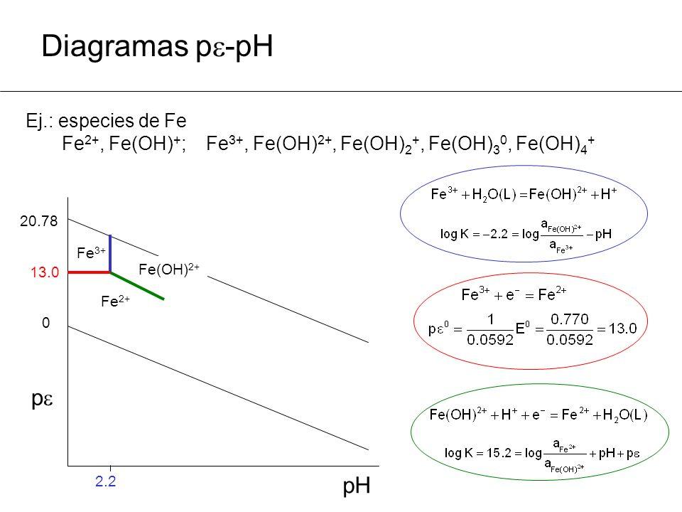Diagramas p-pH p pH Ej.: especies de Fe