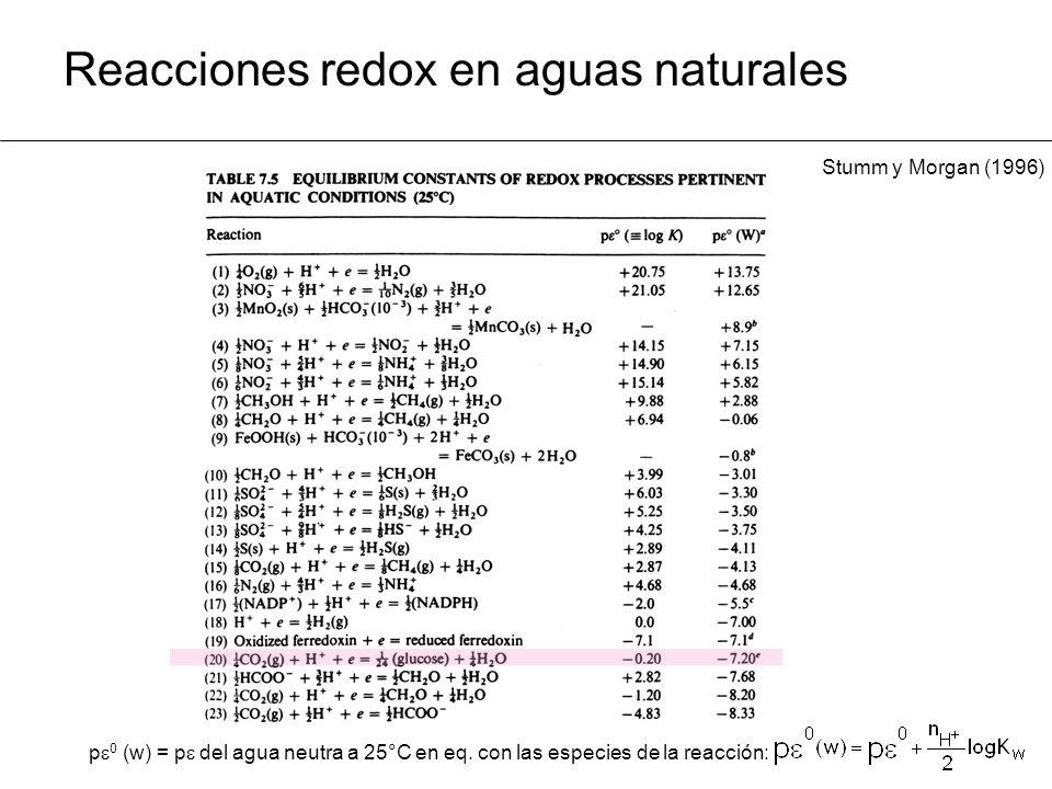 Reacciones redox en aguas naturales