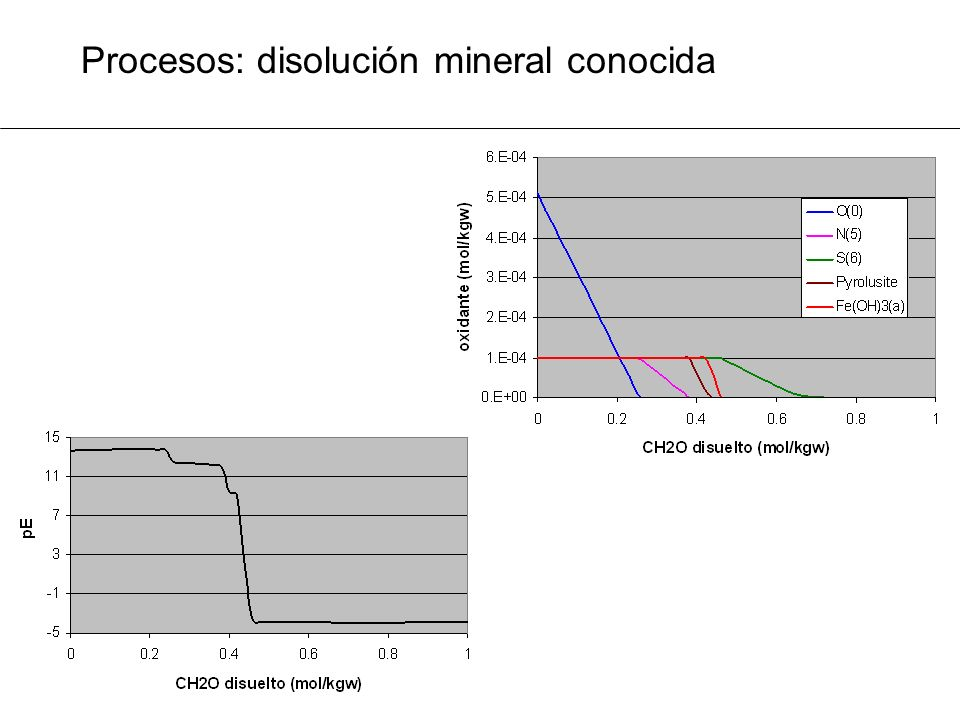 Procesos: disolución mineral conocida