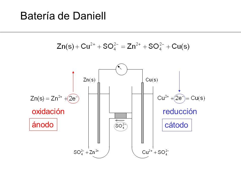 Batería de Daniell oxidación reducción ánodo cátodo