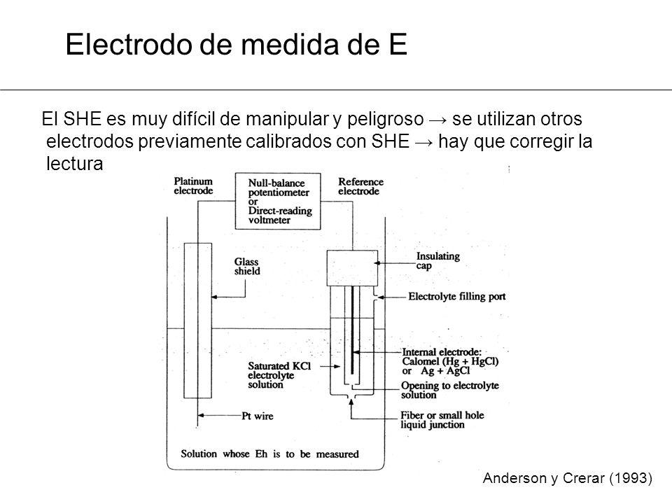 Electrodo de medida de E
