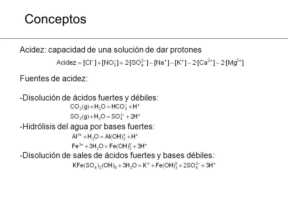 Conceptos Acidez: capacidad de una solución de dar protones