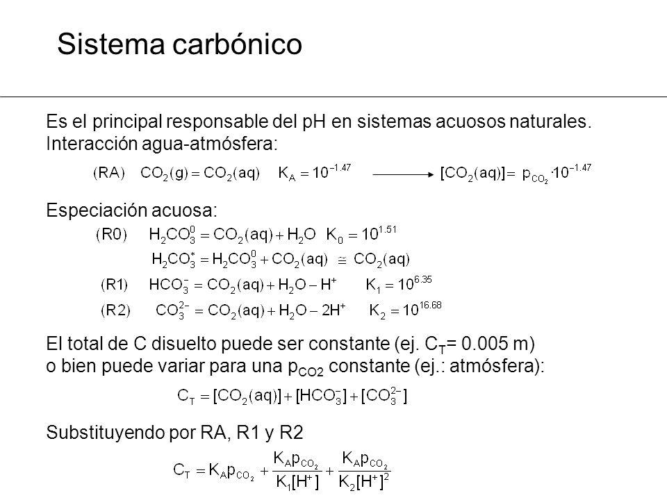 Sistema carbónico Es el principal responsable del pH en sistemas acuosos naturales. Interacción agua-atmósfera: