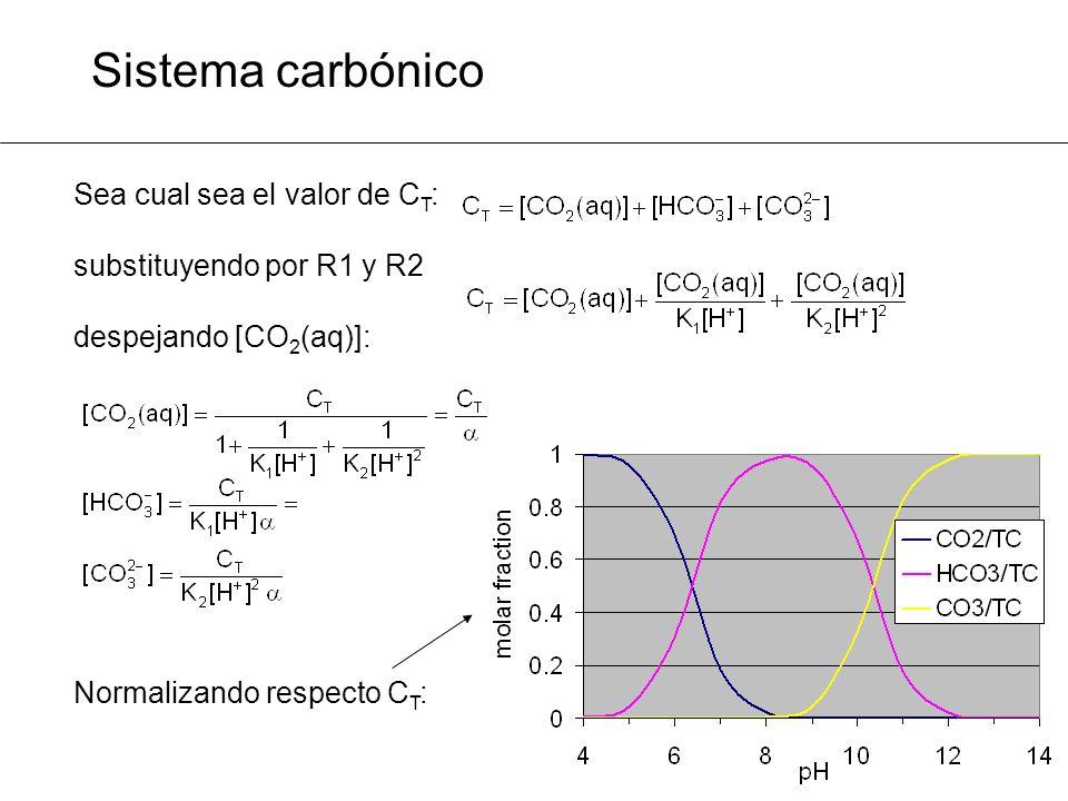 Sistema carbónico Sea cual sea el valor de CT: