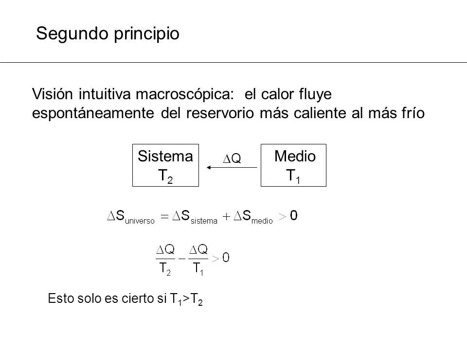 Segundo principio Visión intuitiva macroscópica: el calor fluye espontáneamente del reservorio más caliente al más frío.