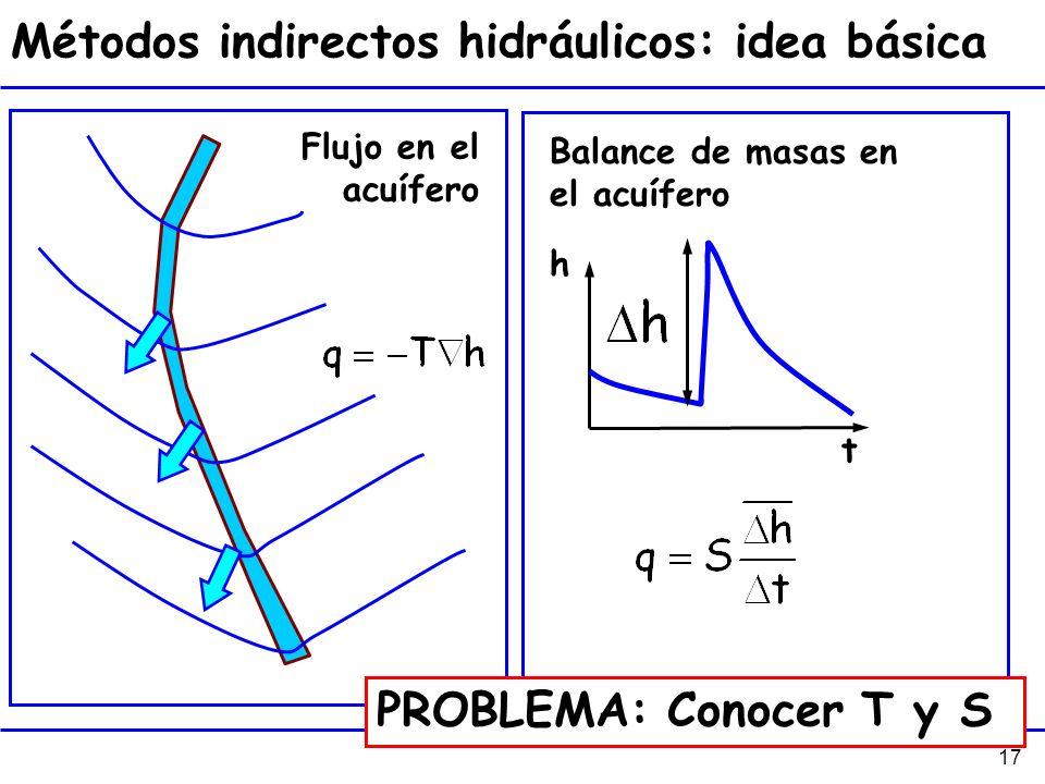 Métodos indirectos hidráulicos: idea básica