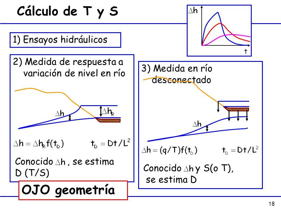 Cálculo de T y S OJO geometría 1) Ensayos hidráulicos